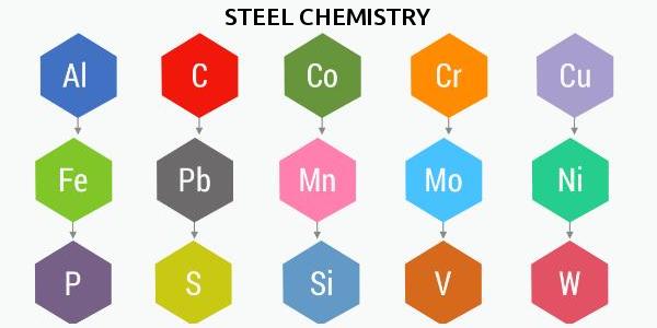 Steel chemistry