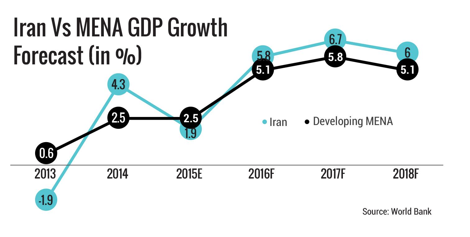Iran Vs MENA GDP Growth Forecast
