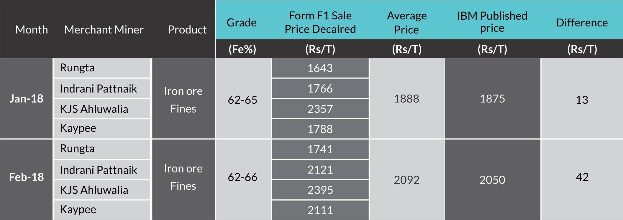 Iron Ore Price