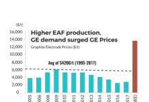 World EAF based steel production (mnt)