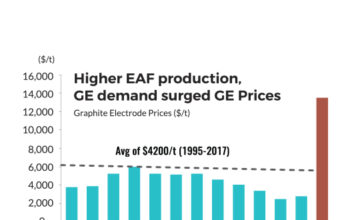 World EAF based steel production (mnt)