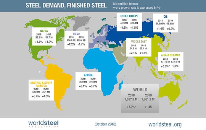 World Steel Short Range