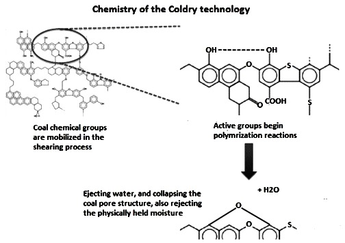 Chemistry of Coldry technology