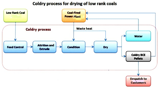 Flow sheet of Coldry process