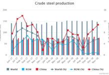 November 2018 crude steel production