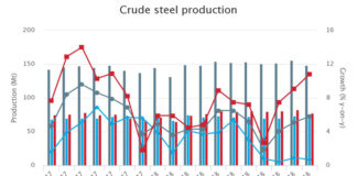 November 2018 crude steel production