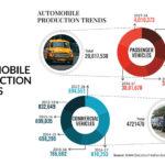 Automobile production trend