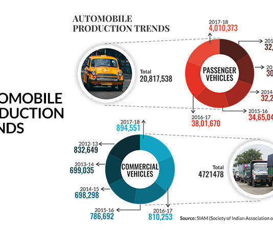 Automobile production trend