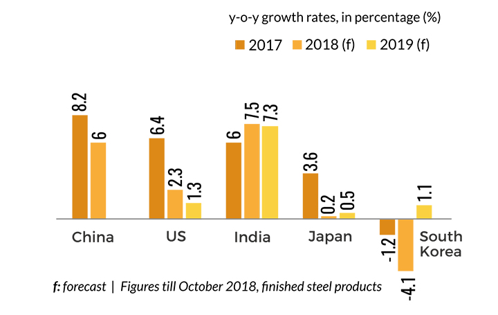 Outlook of Steel Industry - 2019 -