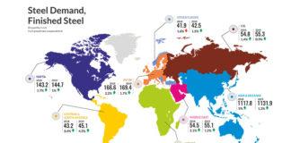 Outlook of steel industry