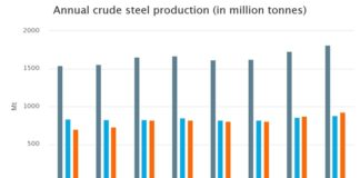 Annual curde steel production 17-18