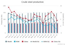 Global steel output rose 1.0 percent in January