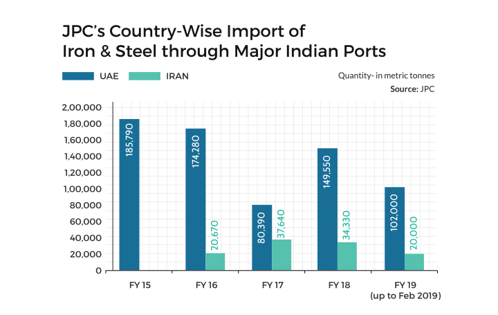 JPC's Country-Wise Import of Iron & Steel through Major Indian Ports