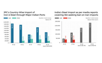 Will Indian Govt Ban Steel imports from Iran?