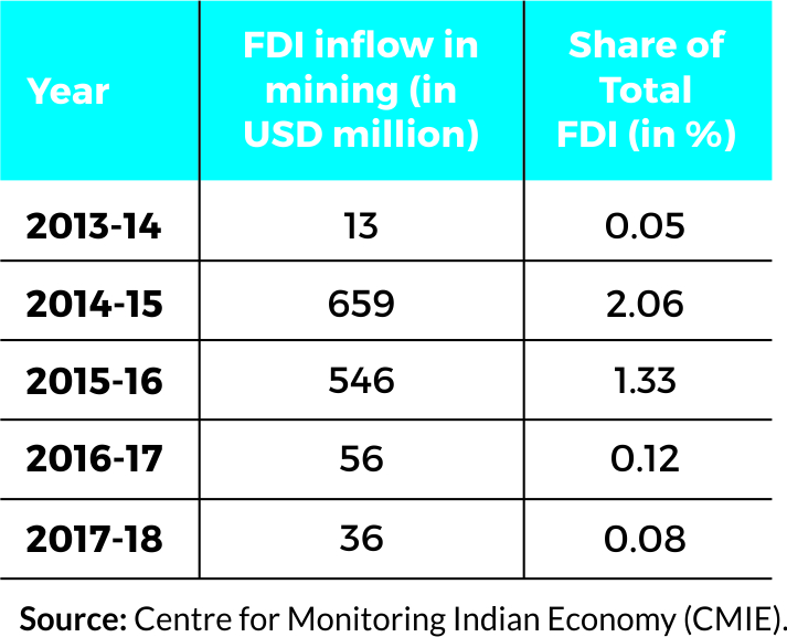 Source- Centre for Monitoring Indian Economy (CMIE)