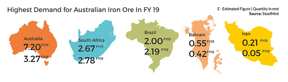 Highest Demand For Australian Iron Ore in FY19