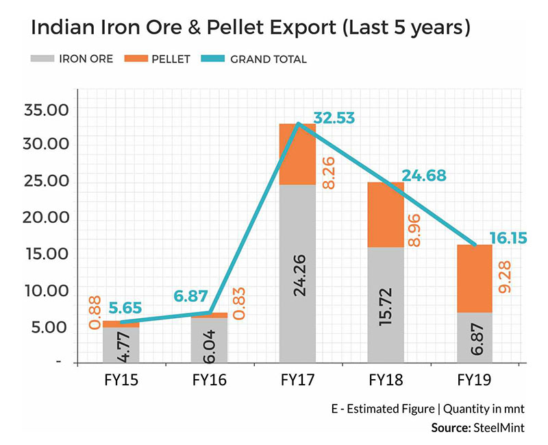 A 360 Degree Outlook of India's Iron Ore Exports & Imports