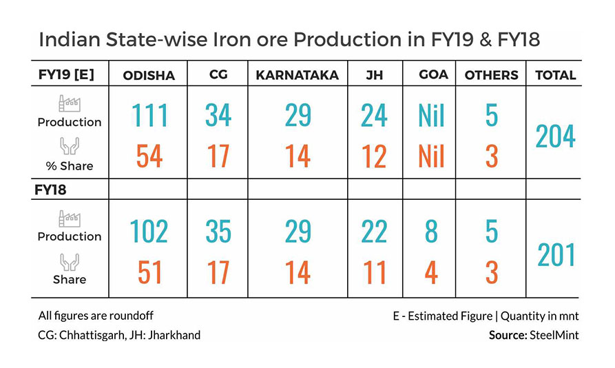 India State-wise Iron ore production FY19 & FY18