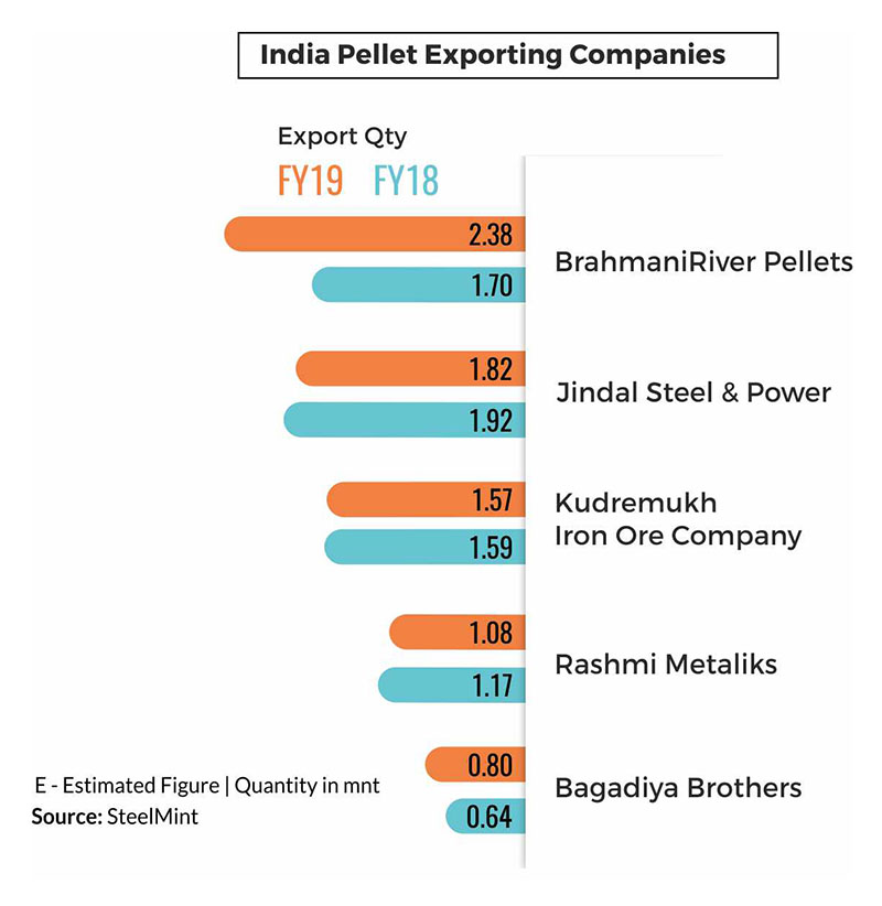 India Pellet Export