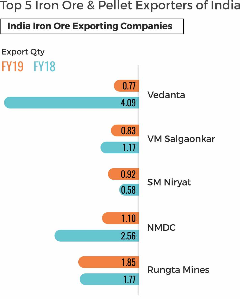India's top Iron ore exporting Companies
