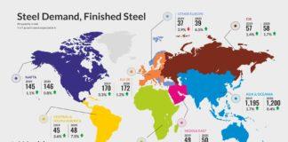 Steel Demand, Finished Steel