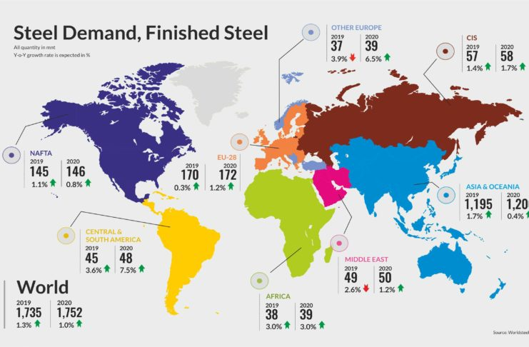 Steel Demand, Finished Steel