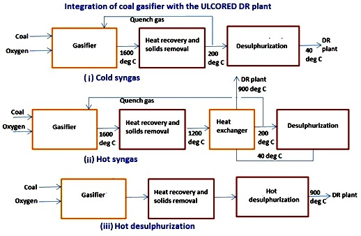 Integration of coal gasifier with the ULCORED plant