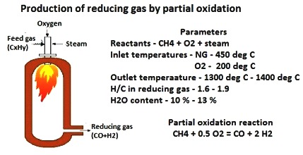 Reducing gas production by partial oxidation