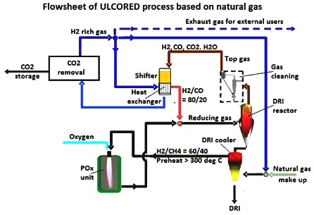 Flowsheet of ULCORED process based on natural gas