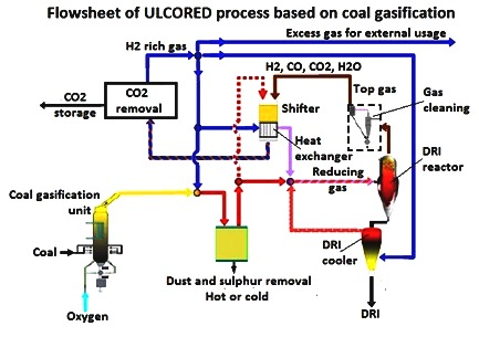 Flowsheet of ULCORED process based on coal gasification