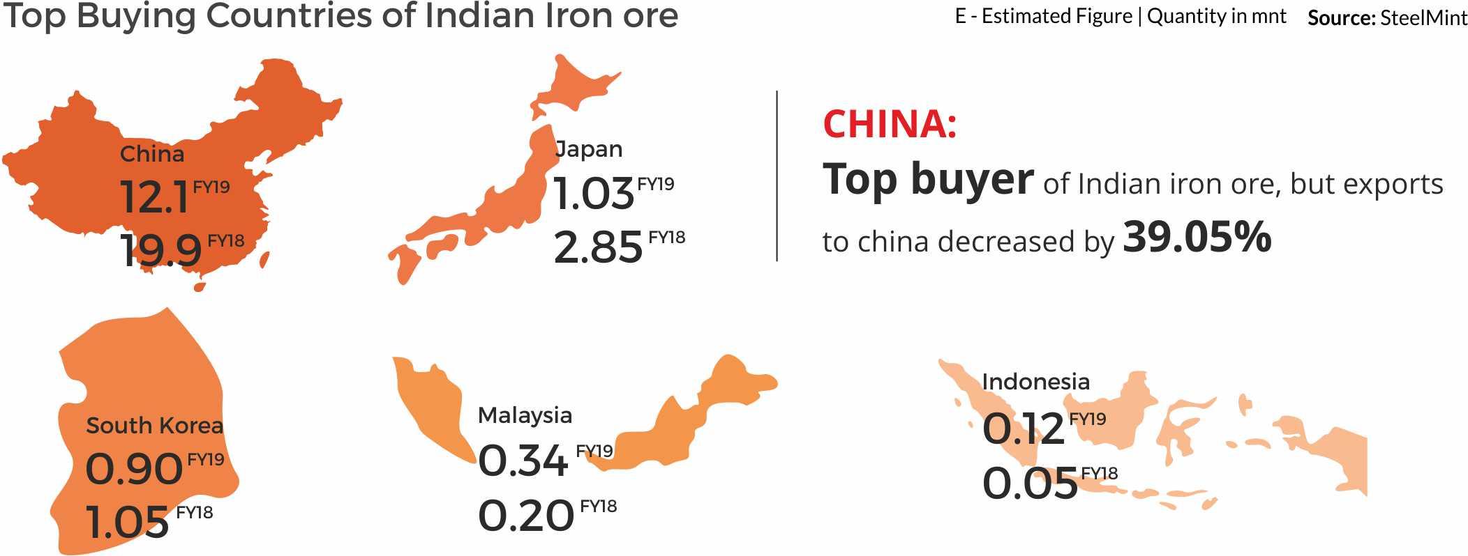 Iron Ore Countries