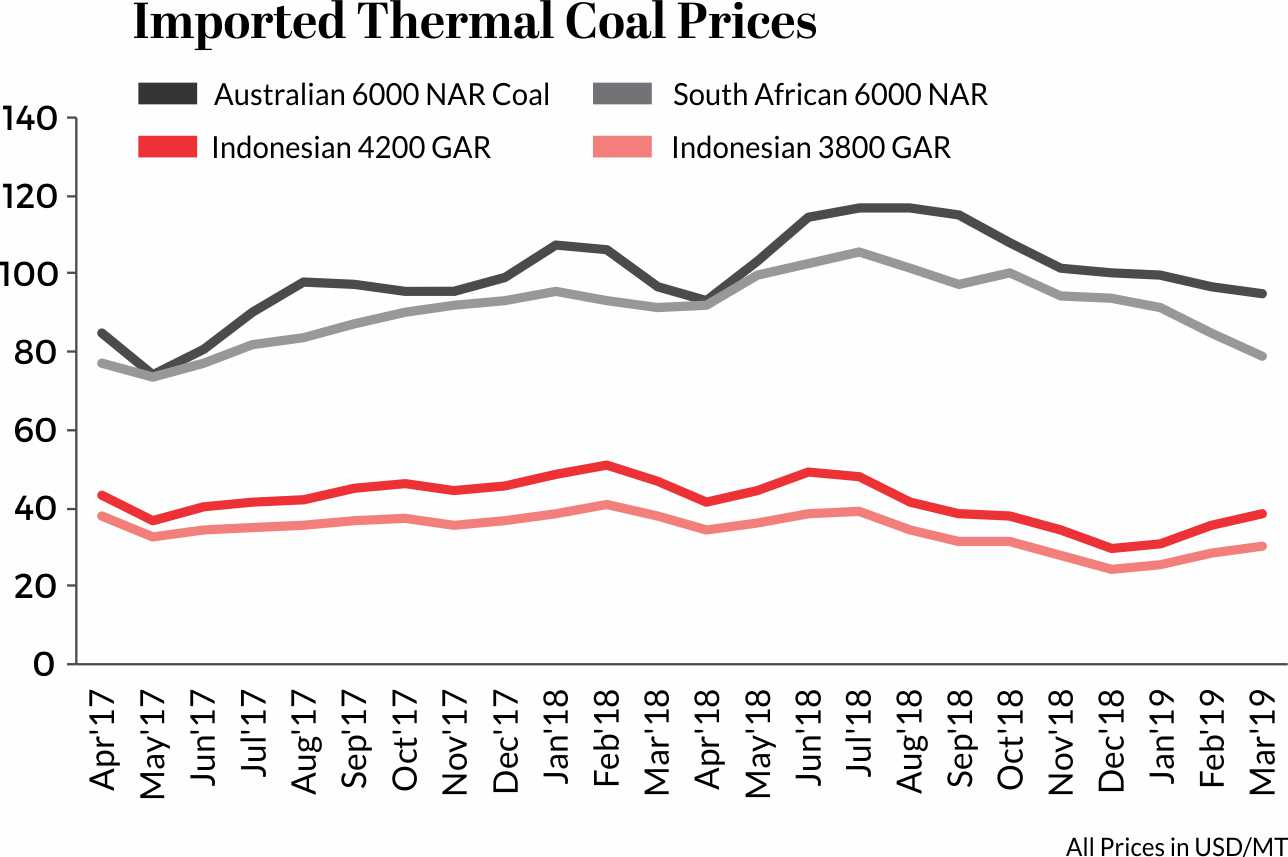 Imported thermal coal prices April 17 to March 19