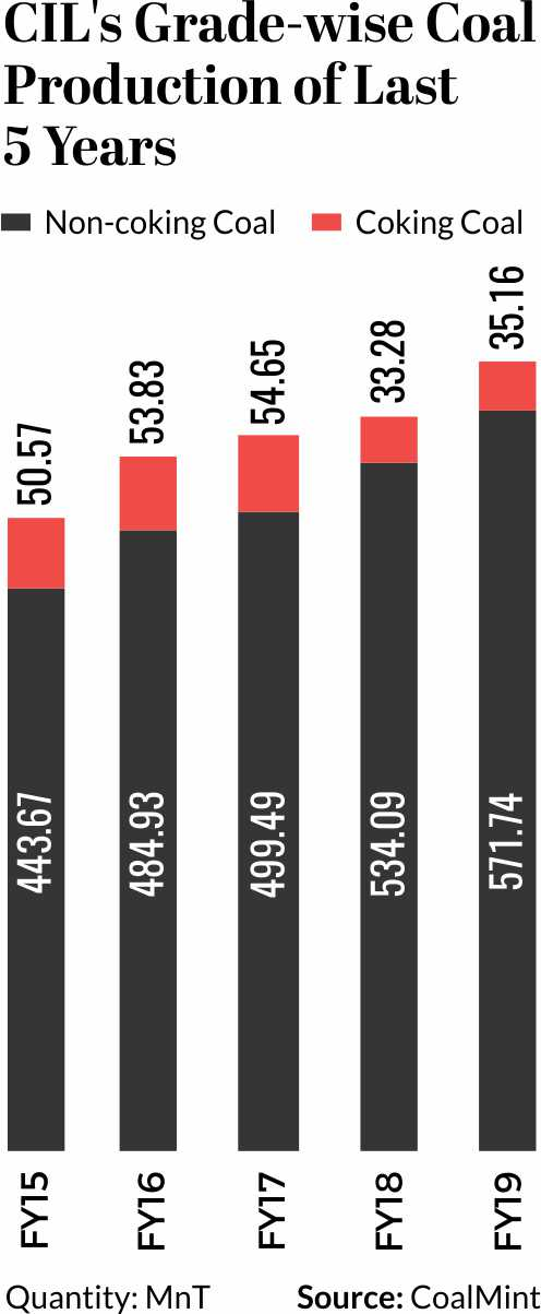 CIL's Grade wise Coal production Last 5 years