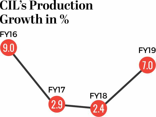 CIL production Growth in percentage