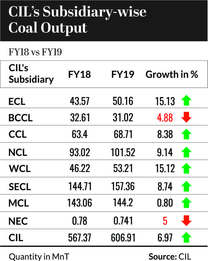 CIL's Subsidiary-Wise Coal Output