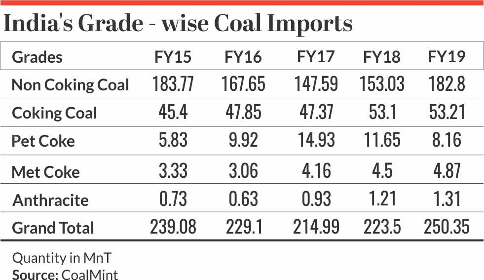 India's Grade wise coal Imports