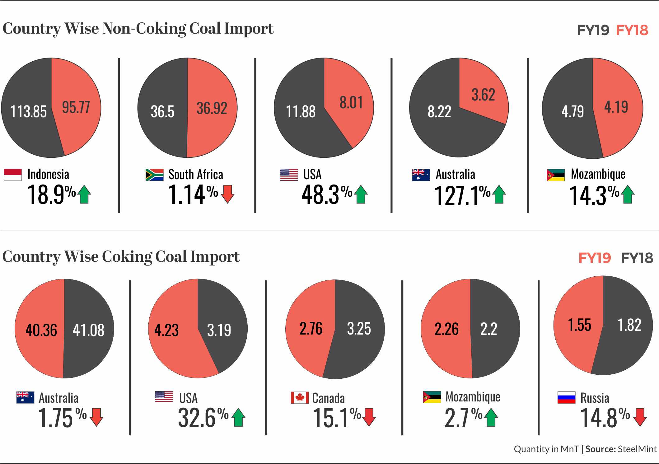 Non-Cooking & Cooking coal imports