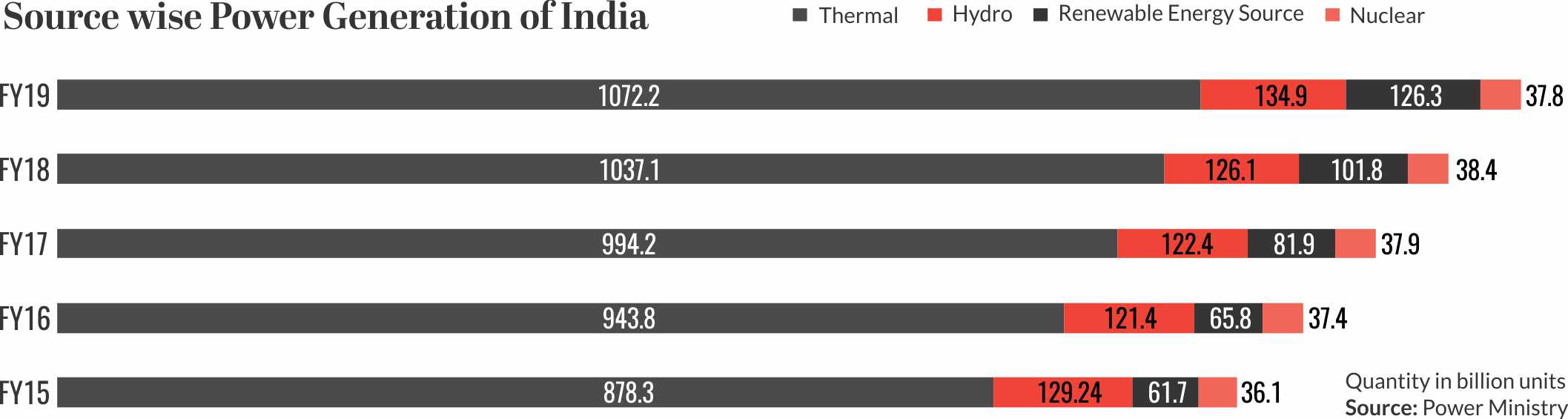 Source wise Power Generation Of India