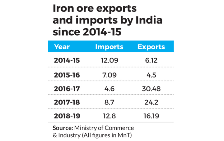 Fall in Global Iron Ore Prices to Trim Exports From India