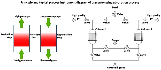 Principle and PID for PSA process