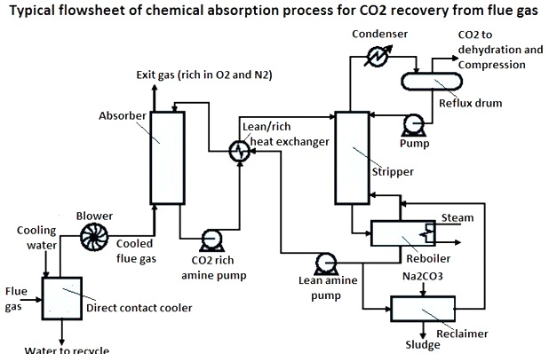 Carbon Capture and Storage Technologies