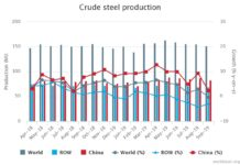 September 2019 crude steel production