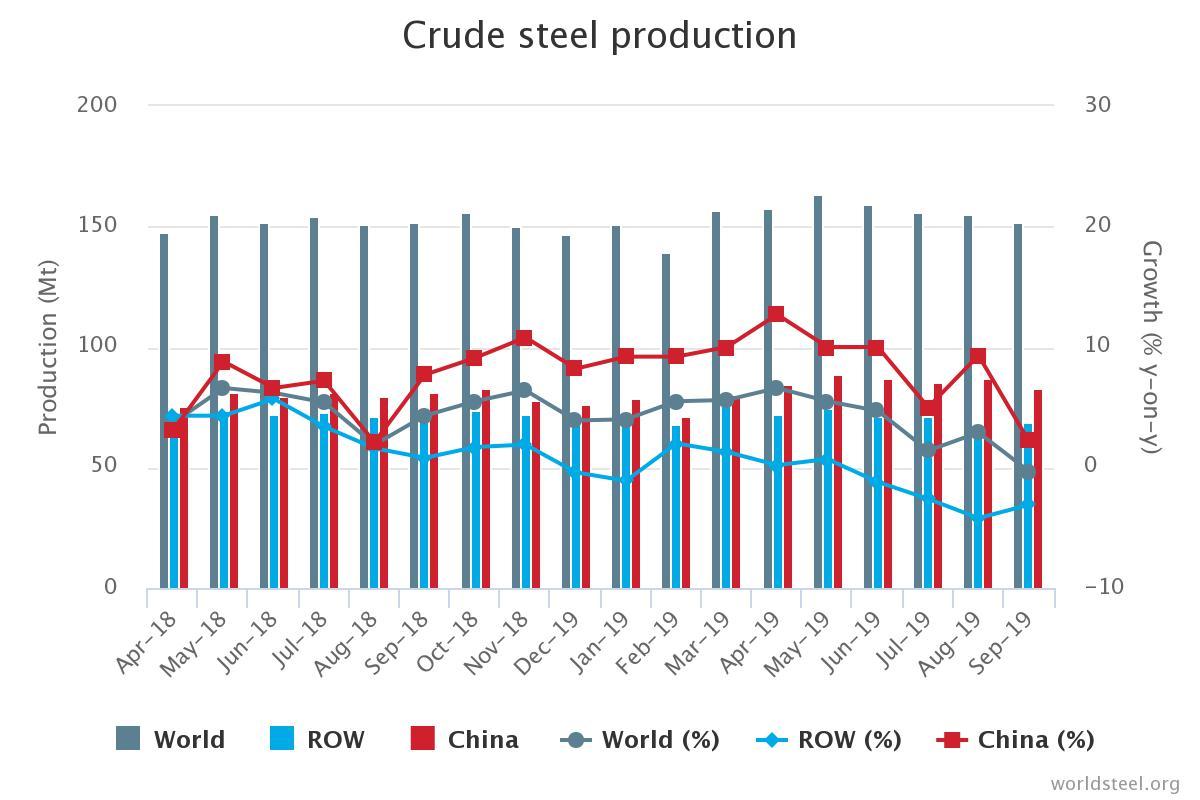 September 2019 crude steel production