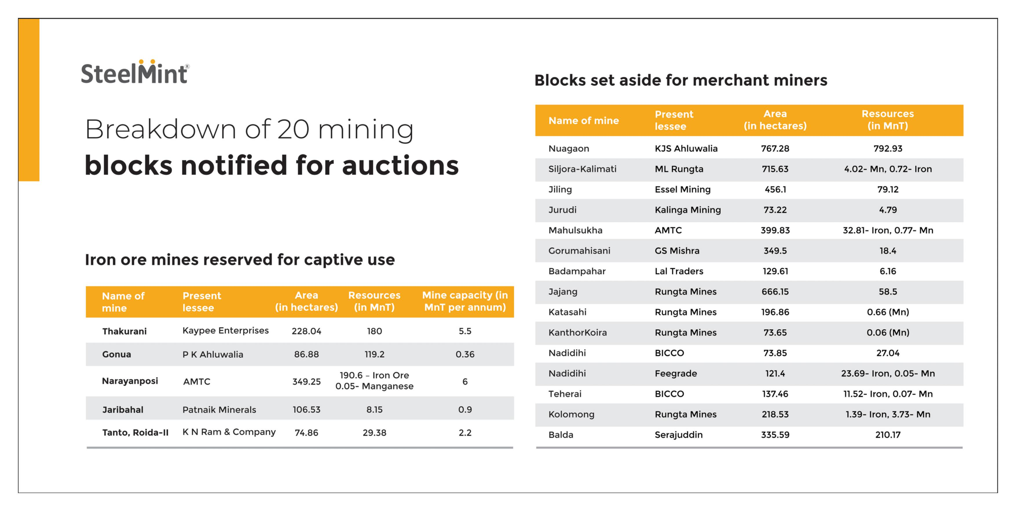 Mines Auction 2020