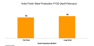 India Finish Steel Production FY20 (April-February)