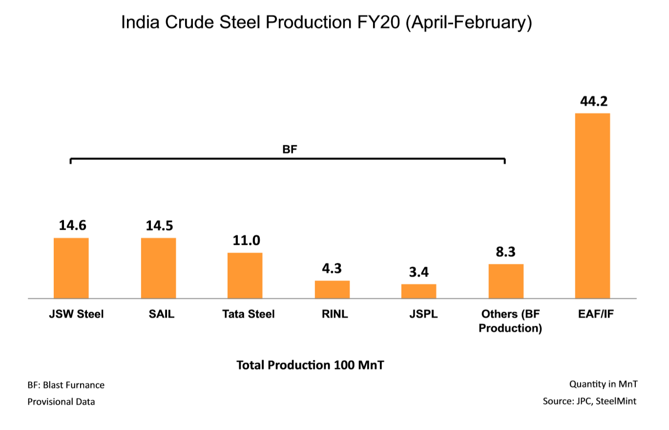 India Crude Steel Production FY20 (April-February)
